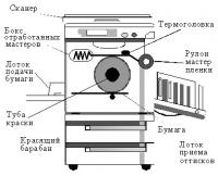 Термоголовка Riso CR 1610